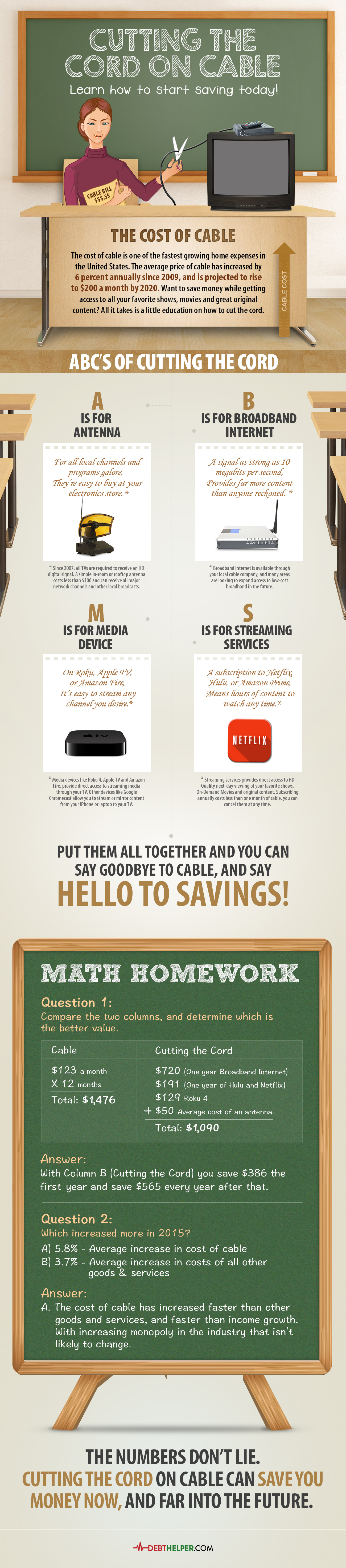 Cutting the Cord on Cable Infographic